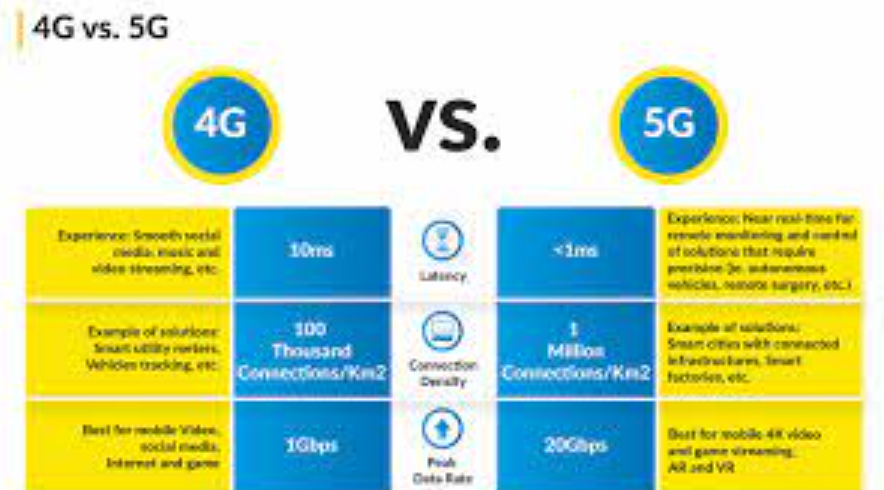 The Differences Between 5G and 4G